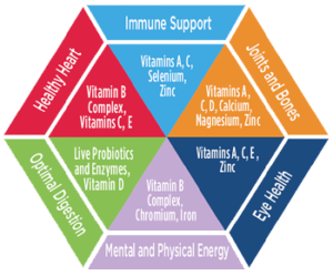benefit of vitamins best review star